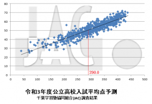 R03平均点予測(調整なし)確定